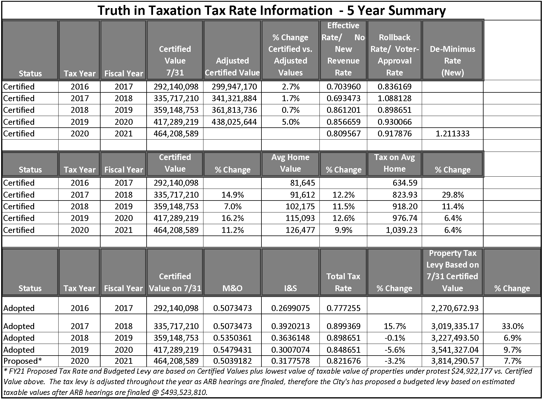 Tax Rate History FY21_Page_1